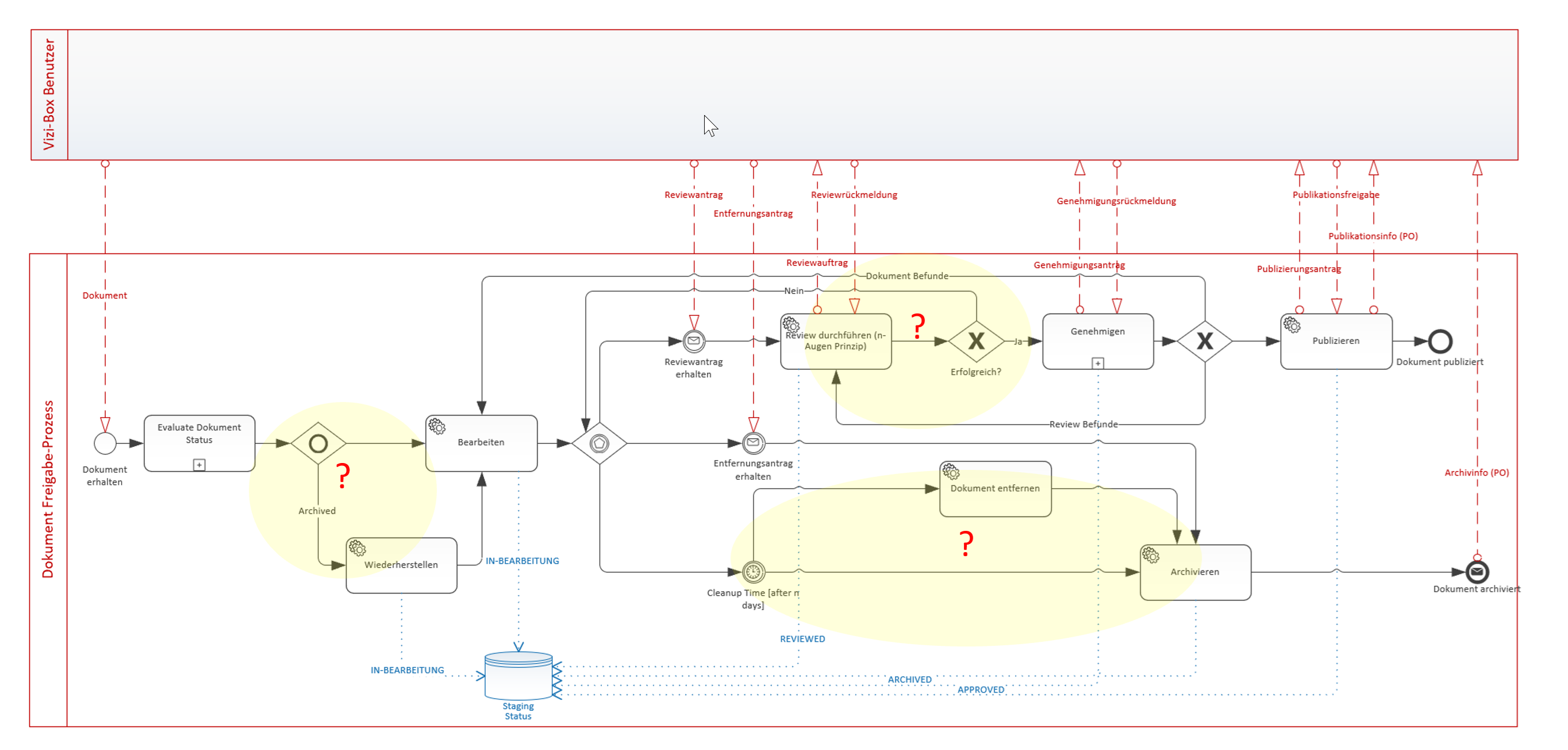 BPMN Diagramm